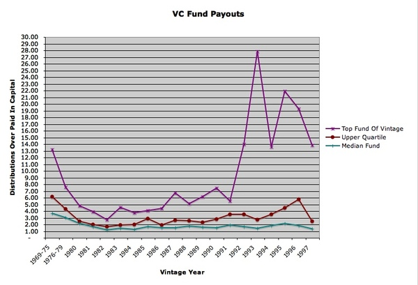 Vc_fund_payouts