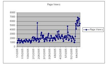 Google_page_views