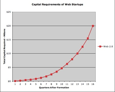 Web_2_capital_requirements